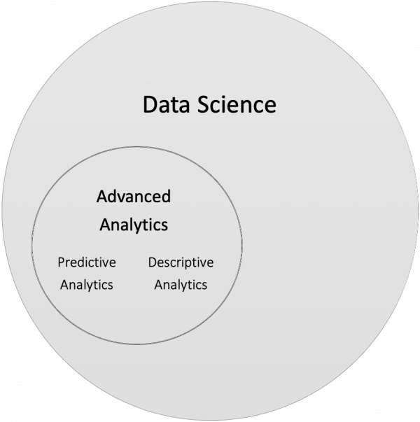 Advanced Analytics als Teilbereich der Data Science